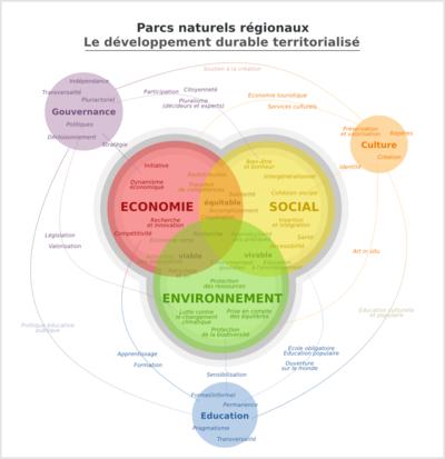 Géographismes - Principes du développement durable.