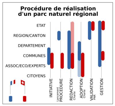 Géographismes - Responsabilités et différences de procédure dans la constitution des PNR en France et en Suisse (dans le cadre de lUniversité de Genève)