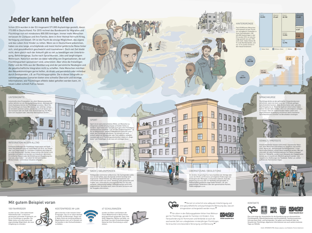 Lorem Ypsum - Infografik Flüchtlingshilfe Thema: Wegweiser zum Umgang mit Flüchtlingen und Flüchtlingsgegnern Umsetzung / Illustration Projekt bei: Inforgrafik Pro