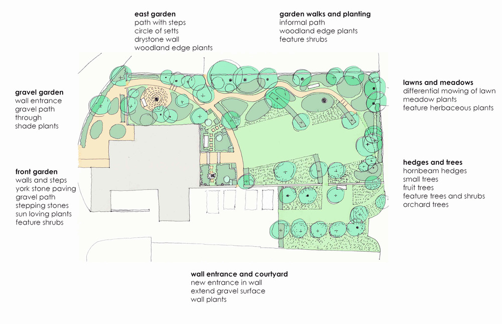plants by design - The aim is to create a country garden defined in a relaxed way by hornbeam hedges, lawns, meadow areas and fruiting trees