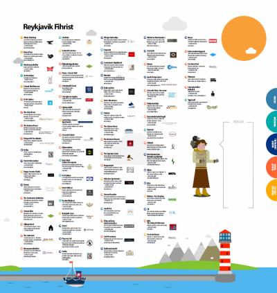 Sefa Feyzioglu - İzlanda Şehir Rehberi/ Iceland City Guide